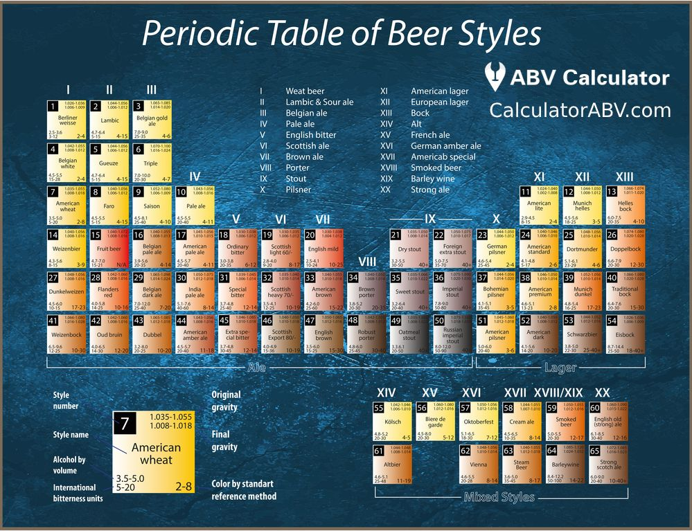 Periodic Table of Beer Styles Types